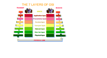 OSI 7 Layers Reference Model