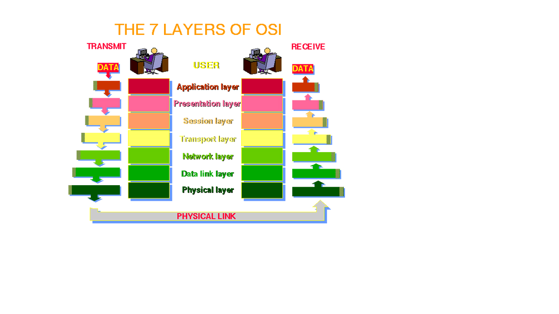OSI 7 Layers Reference