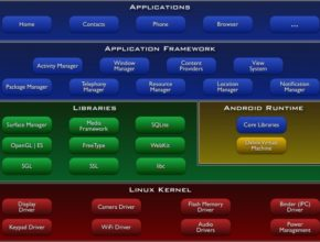 What is Android | What is Android Architecture | What is Android Kernel | What is Android Kernel | What is Application Framework | What is Android Application layer