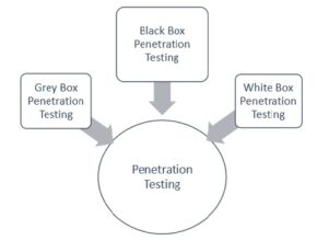 Categories of Penetration Test