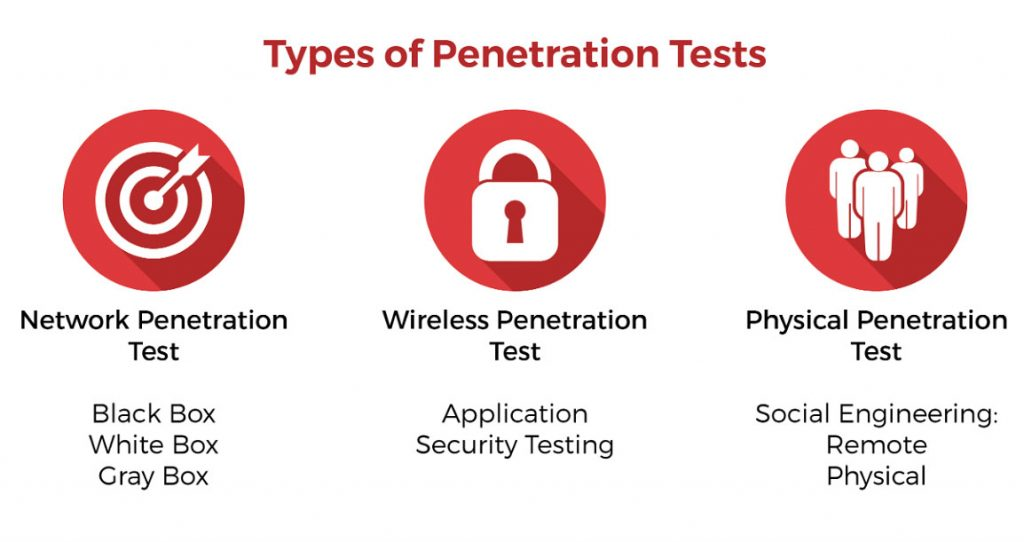 type-penetration-testing